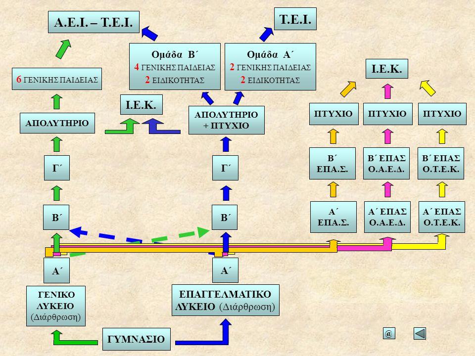 Τεχνολογική Κατεύθυνση ΓΕ.Λ.Γ΄ Τάξη Ι. Τεχνολογίας και Παραγωγής ΙΙ.