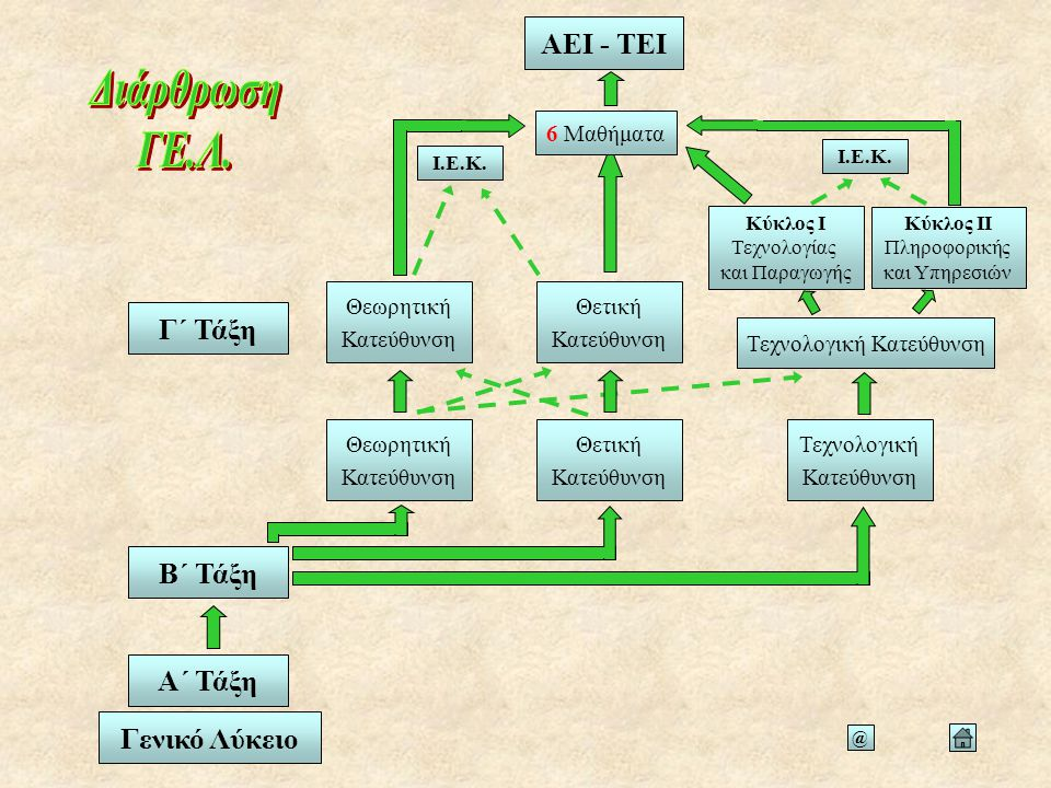 Τίτλοι Σπουδών και Επαγγελματικές Διέξοδοι ΓΕ.Λ.