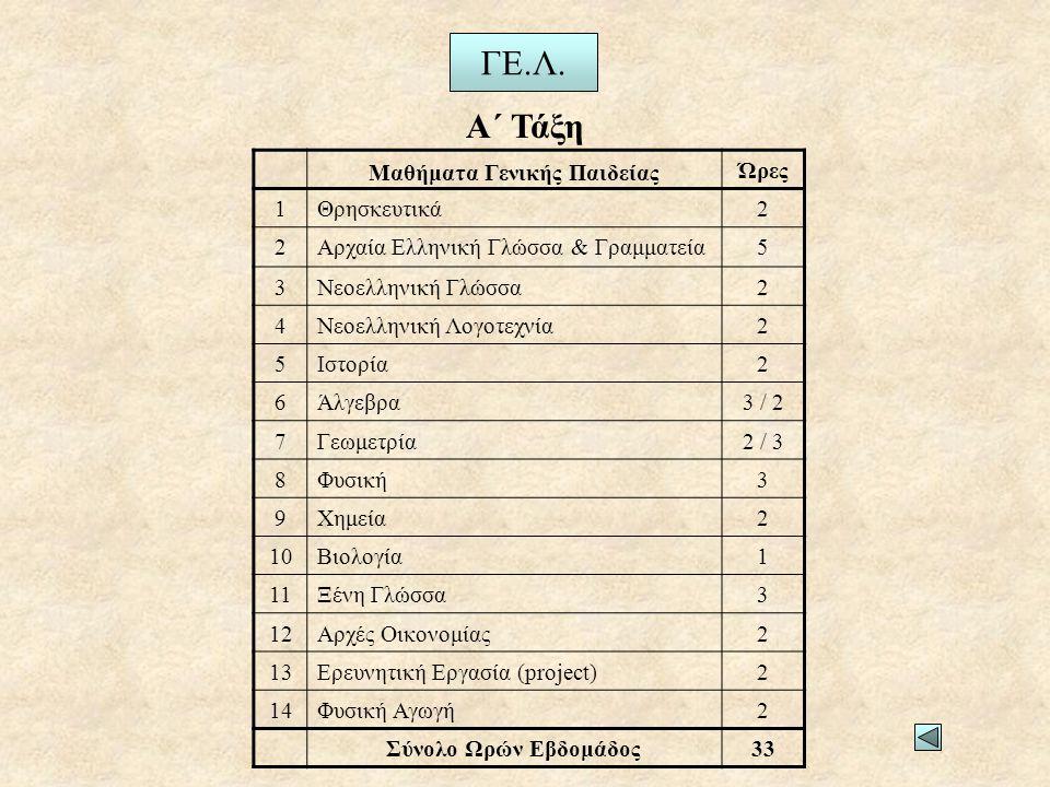 Ώρες 1Θρησκευτικά2 2Αρχαία Ελληνική Γλώσσα & Γραμματεία5 3Νεοελληνική Γλώσσα2 4Νεοελληνική Λογοτεχνία2 5Ιστορία2 6Άλγεβρα3 / 2 7Γεωμετρία2 / 3 8Φυσική