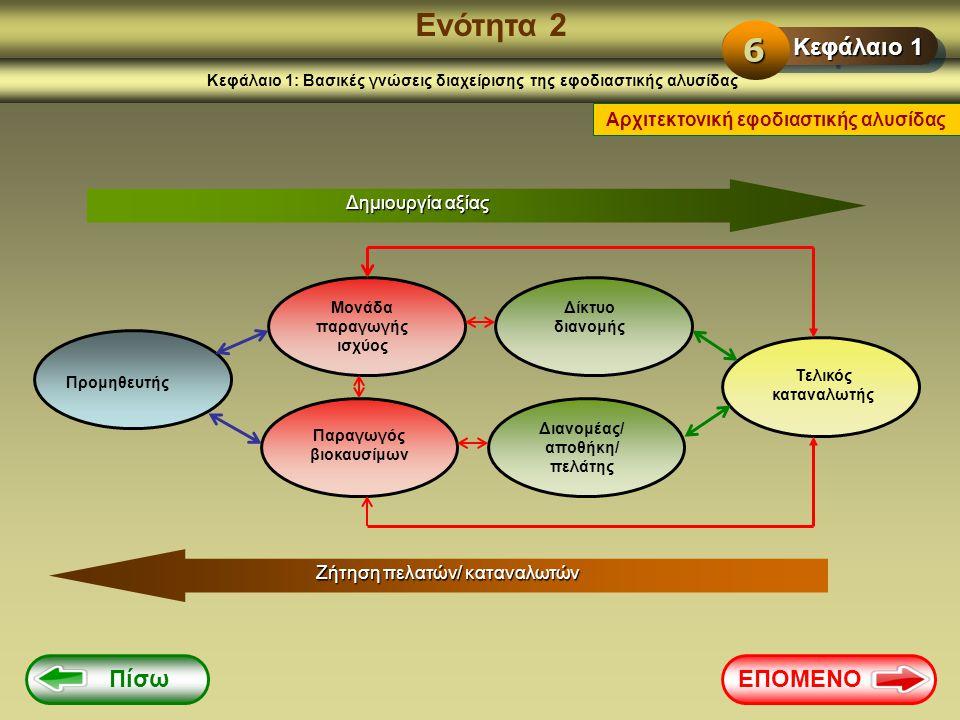 Ενότητα 2 Κεφάλαιο 1: Βασικές γνώσεις διαχείρισης της εφοδιαστικής αλυσίδας Αρχιτεκτονική εφοδιαστικής αλυσίδας Δημιουργία αξίας Προμηθευτής Μονάδα πα