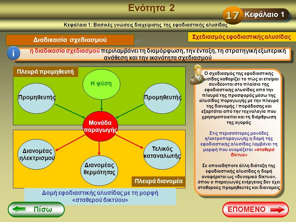 Ενότητα 2 Κεφάλαιο 1: Βασικές γνώσεις διαχείρισης της εφοδιαστικής αλυσίδας Διαδικασία σχεδιασμού i η διαδικασία σχεδιασμού περιλαμβάνει τη διαμόρφωση
