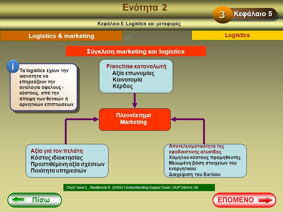 Ενότητα 2 Κεφάλαιο 5: Logistics και μεταφορές Logistics Logistics & marketing Σύγκλιση marketing και logistics Πηγή: New S., Westbrook R. (2004) 'Unde