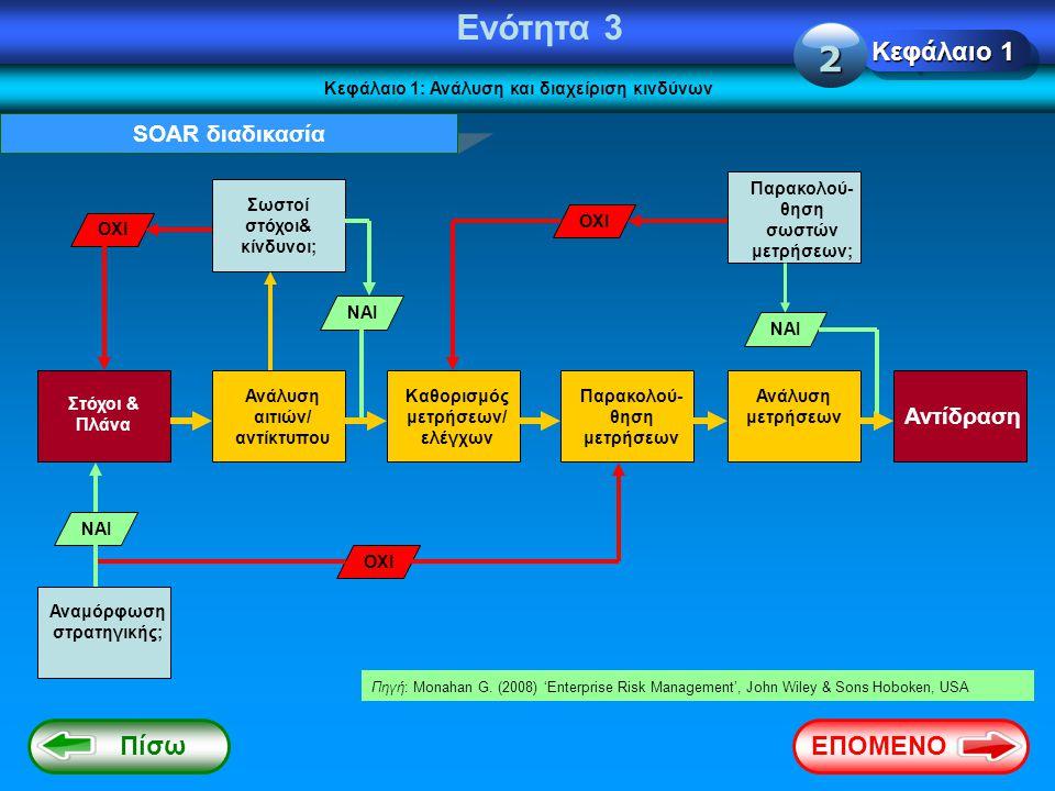 Ενότητα 3 Κεφάλαιο 1: Ανάλυση και διαχείριση κινδύνων SOAR διαδικασία Στόχοι & Πλάνα Ανάλυση αιτιών/ αντίκτυπου Καθορισμός μετρήσεων/ ελέγχων Παρακολο