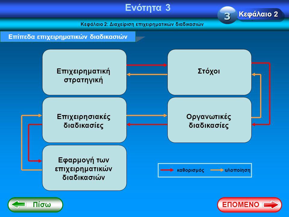Ενότητα 3 Κεφάλαιο 2: Διαχείριση επιχειρηματικών διαδικασιών Επίπεδα επιχειρηματικών διαδικασιών Επιχειρηματική στρατηγική Στόχοι Επιχειρησιακές διαδι