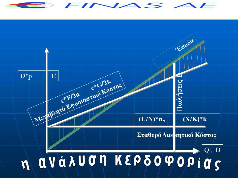 Έσοδα D*p, C Q, D (U/Ν)*n, (X/K)*k Σταθερό Διοικητικό Κόστος c*F/2n c*G/2k Μεταβλητό Εφοδιαστικό Κόστος Πωλήσεις D
