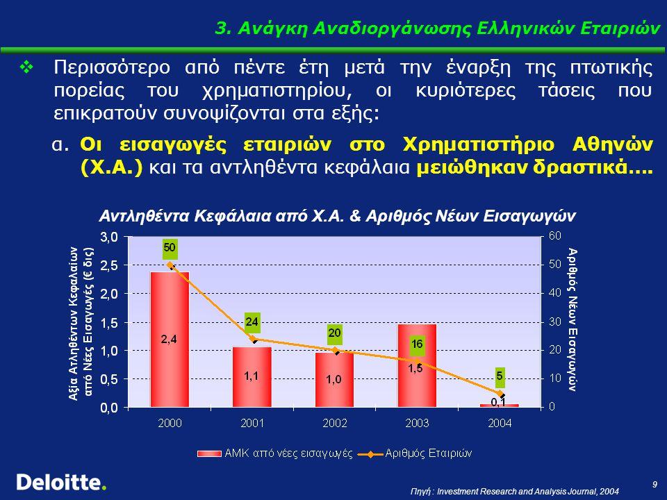 9  Περισσότερο από πέντε έτη μετά την έναρξη της πτωτικής πορείας του χρηματιστηρίου, οι κυριότερες τάσεις που επικρατούν συνοψίζονται στα εξής: α.Οι εισαγωγές εταιριών στο Χρηματιστήριο Αθηνών (Χ.Α.) και τα αντληθέντα κεφάλαια μειώθηκαν δραστικά….