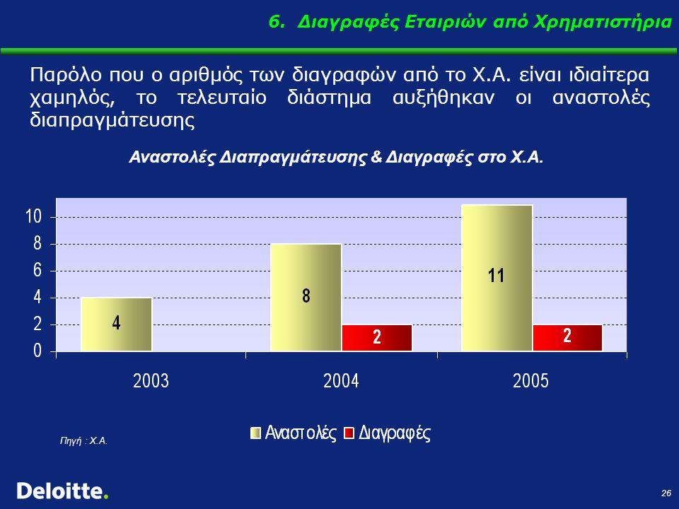 26 Αναστολές Διαπραγμάτευσης & Διαγραφές στο Χ.Α. Παρόλο που ο αριθμός των διαγραφών από το Χ.Α. είναι ιδιαίτερα χαμηλός, το τελευταίο διάστημα αυξήθη