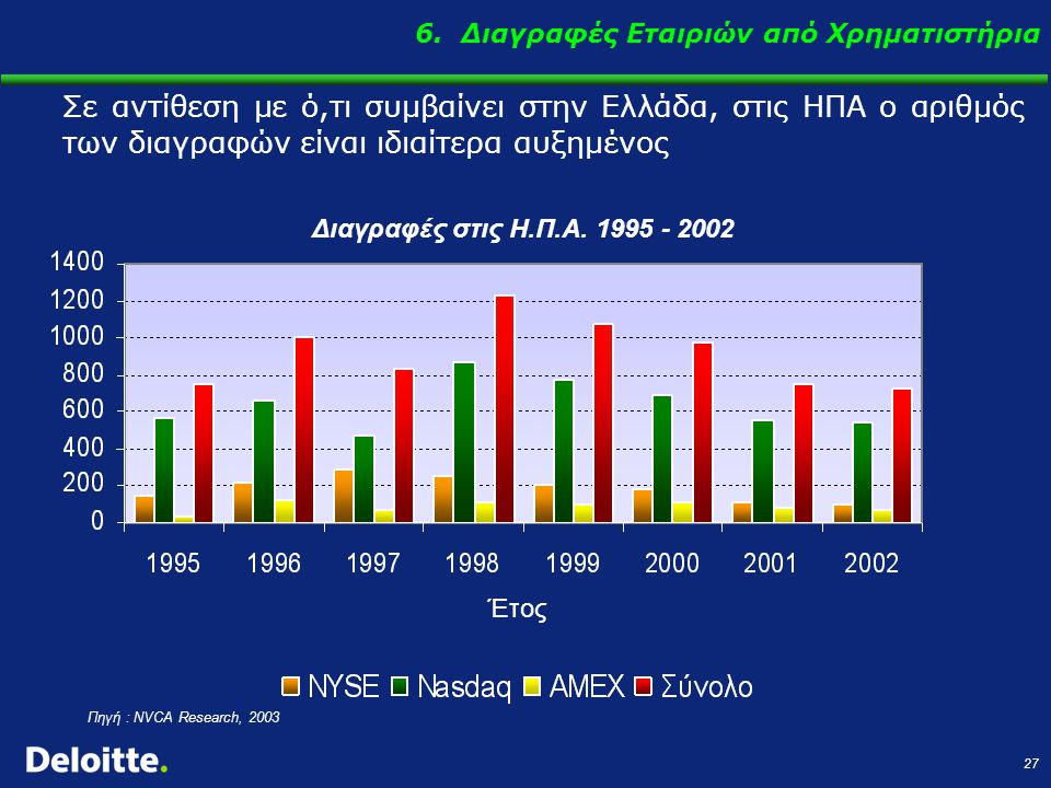 27 Πηγή : NVCA Research, 2003 Διαγραφές στις Η.Π.Α. 1995 - 2002 Σε αντίθεση με ό,τι συμβαίνει στην Ελλάδα, στις ΗΠΑ ο αριθμός των διαγραφών είναι ιδια