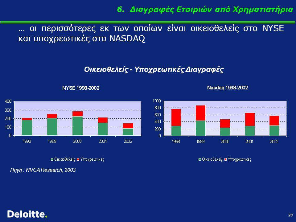 28 … οι περισσότερες εκ των οποίων είναι οικειοθελείς στο NYSE και υποχρεωτικές στο NASDAQ Οικειοθελείς - Υποχρεωτικές Διαγραφές Πηγή : NVCA Research, 2003 6.