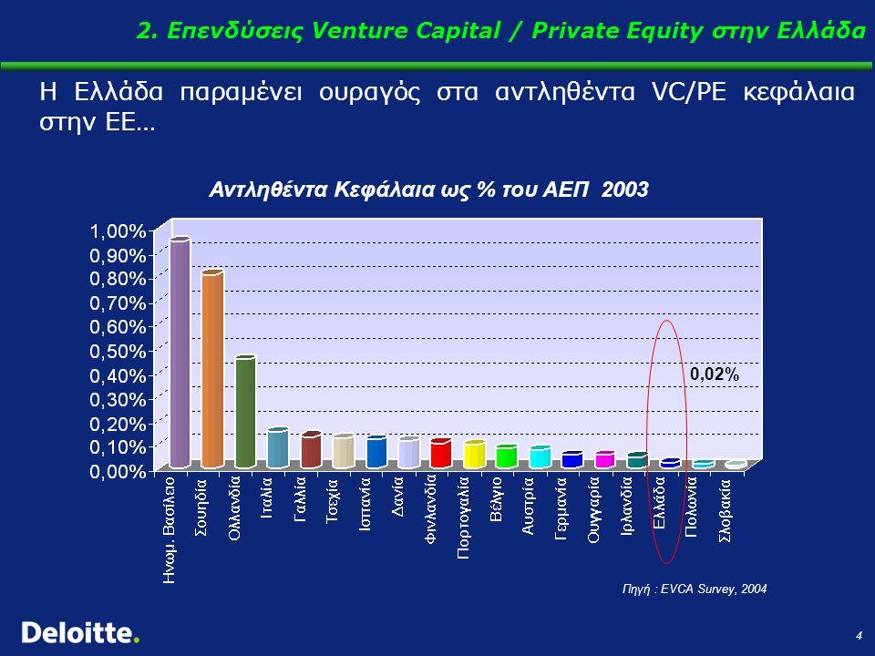 5 …..ενώ επίσης χαμηλή είναι η θέση της σε σχέση με τα επενδεδυμένα VC/PE κεφάλαια Επενδεδυμένα Κεφάλαια ως % του ΑΕΠ 2003 Πηγή : EVCA Survey, 2004 0,02% 2.