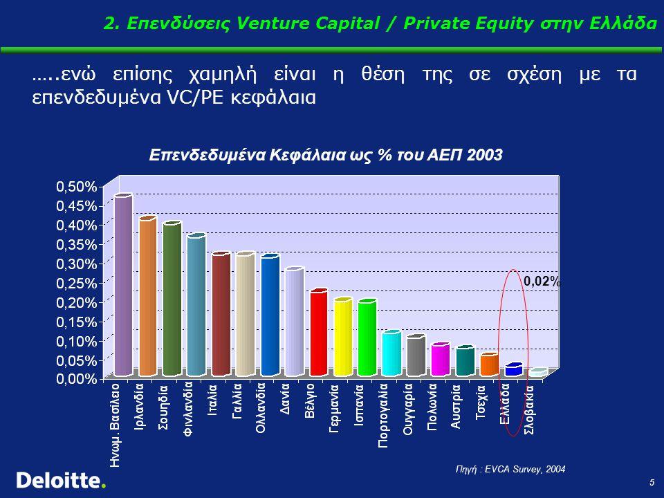 5 …..ενώ επίσης χαμηλή είναι η θέση της σε σχέση με τα επενδεδυμένα VC/PE κεφάλαια Επενδεδυμένα Κεφάλαια ως % του ΑΕΠ 2003 Πηγή : EVCA Survey, 2004 0,