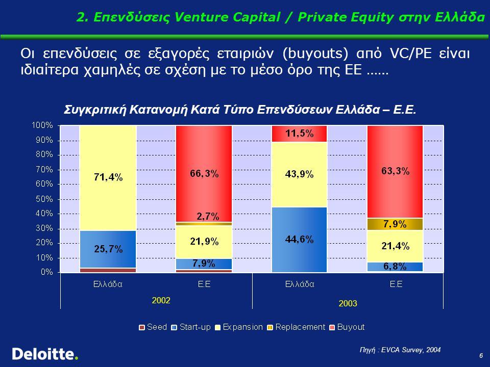 6 Οι επενδύσεις σε εξαγορές εταιριών (buyouts) από VC/PE είναι ιδιαίτερα χαμηλές σε σχέση με το μέσο όρο της ΕΕ …… Πηγή : EVCA Survey, 2004 Συγκριτική Κατανομή Κατά Τύπο Επενδύσεων Ελλάδα – Ε.Ε.