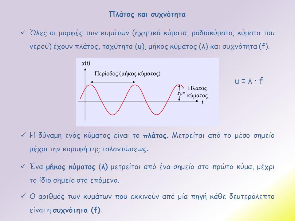 Όλες οι μορφές των κυμάτων (ηχητικά κύματα, ραδιοκύματα, κύματα του νερού) έχουν πλάτος, ταχύτητα (u), μήκος κύματος (λ) και συχνότητα (f). Πλάτος κ