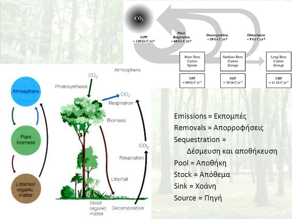 Emissions = Εκπομπές Removals = Απορροφήσεις Sequestration = Δέσμευση και αποθήκευση Pool = Αποθήκη Stock = Απόθεμα Sink = Χοάνη Source = Πηγή