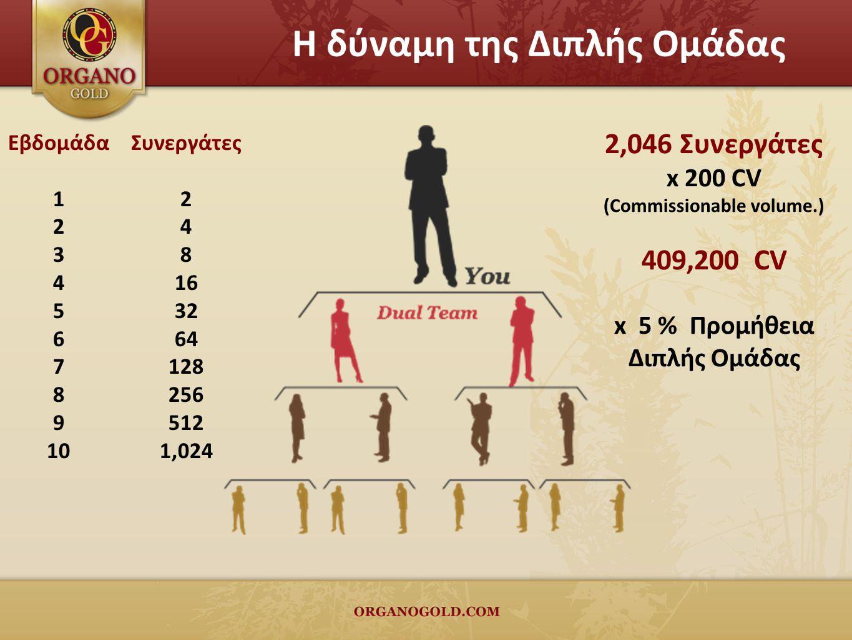 2,046 Συνεργάτες x 200 CV (Commissionable volume.) 409,200 CV x 5 % Προμήθεια Διπλής Ομάδας Εβδομάδα 1 2 3 4 5 6 7 8 9 10 Συνεργάτες 2 4 8 16 32 64 128 256 512 1,024 Η δύναμη της Διπλής Ομάδας
