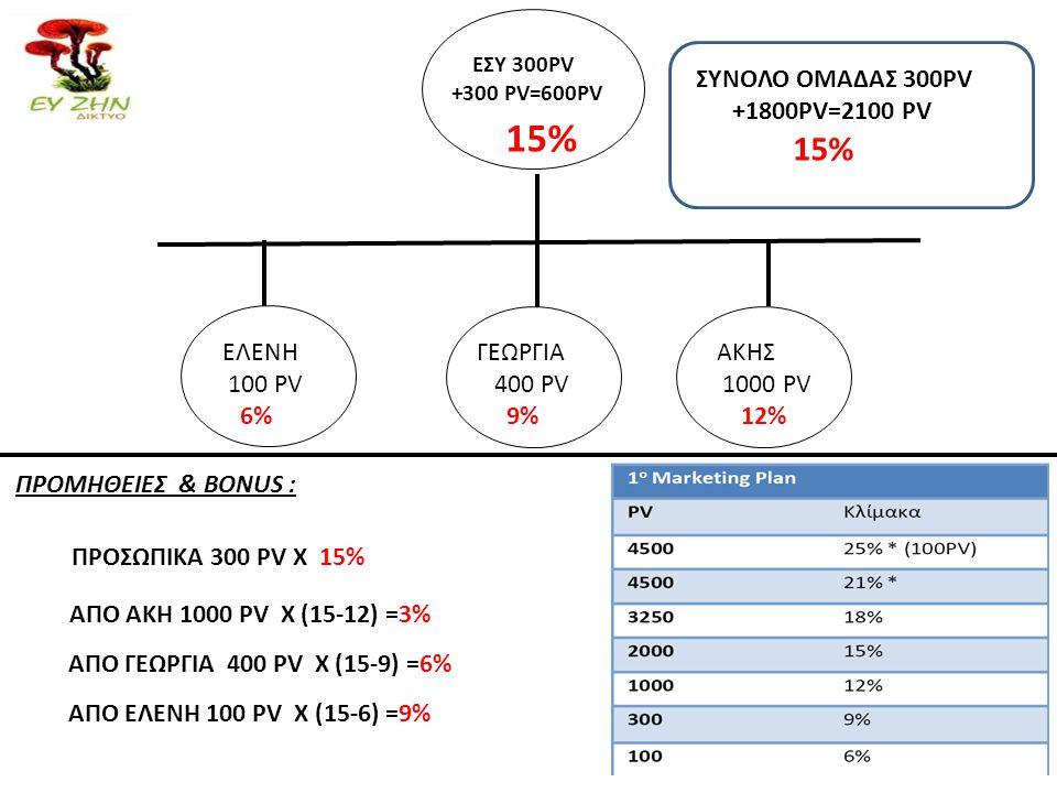 ΠΡΟΣΩΠΙΚΑ 300 PV Χ 15% ΕΣΥ 300PV +300 PV=600PV ΑΚΗΣ 1000 PV 12% ΓΕΩΡΓΙΑ 400 PV 9% ΕΛΕΝΗ 100 PV 6% ΣΥΝΟΛΟ ΟΜΑΔΑΣ 300PV +1800PV=2100 PV 15% ΑΠO ΑΚΗ 1000