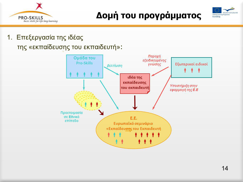 Δομή του προγράμματος 1.Επεξεργασία της ιδέας της «εκπαίδευσης του εκπαιδευτή» : Ομάδα του Pro-Skills      ιδέα της εκπαίδευσης του εκπαιδευτή Ε.Ε.