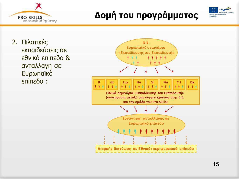 Δομή του προγράμματος 2.