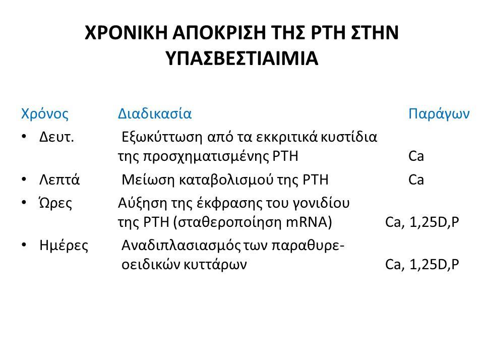 Η ΔΙΑΛΥΤΗ KLOTHO • Διεγείρει την δραστηριότητα του TRPV5, ο οποίος κατευθύνει την ροή του Ca προς το εσωτερικό του κυττάρου • Αυξάνει την συγκέντρωση των διαύλων του Ca στην αυλική επιφάνεια του σωληναρίου • Δεν είναι γνωστό πως συμμετέχει συνολικά στην ομοιοστασία του Ca