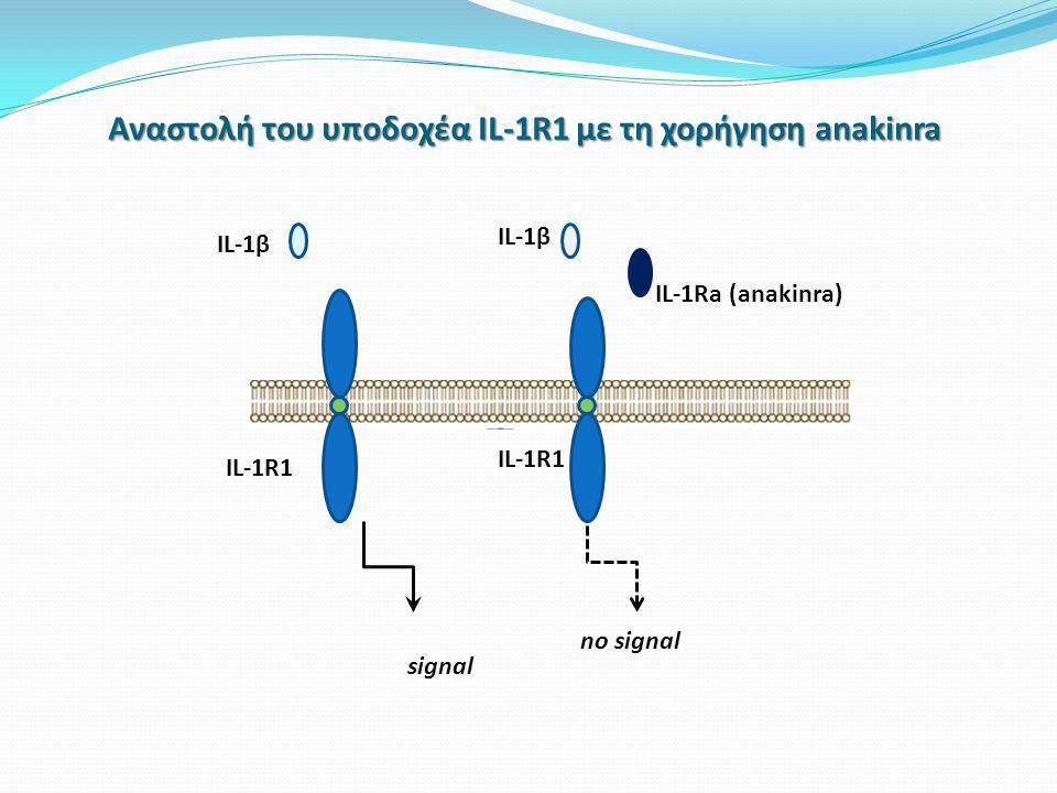 Αναστολή του υποδοχέα IL-1R1 με τη χορήγηση anakinra IL-1β IL-1R1 signal no signal IL-1Ra (anakinra)