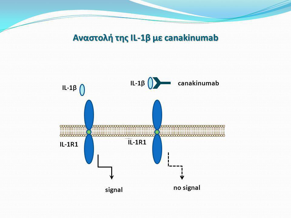 Αναστολή της IL-1β με canakinumab IL-1β IL-1R1 signal canakinumab no signal