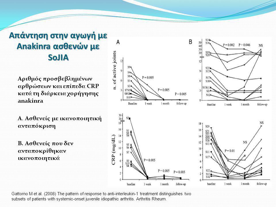Απάντηση στην αγωγή με Anakinra ασθενών με SoJIA Αριθμός προσβεβλημένων αρθρώσεων και επίπεδα CRP κατά τη διάρκεια χορήγησης anakinra Α.