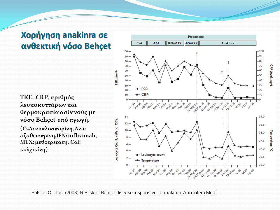 Χορήγηση anakinra σε ανθεκτική νόσο Behçet TKE, CRP, αριθμός λευκοκυττάρων και θερμοκρασία ασθενούς με νόσο Behçet υπό αγωγή. ( CsA: κυκλοσπορίνη, Aza