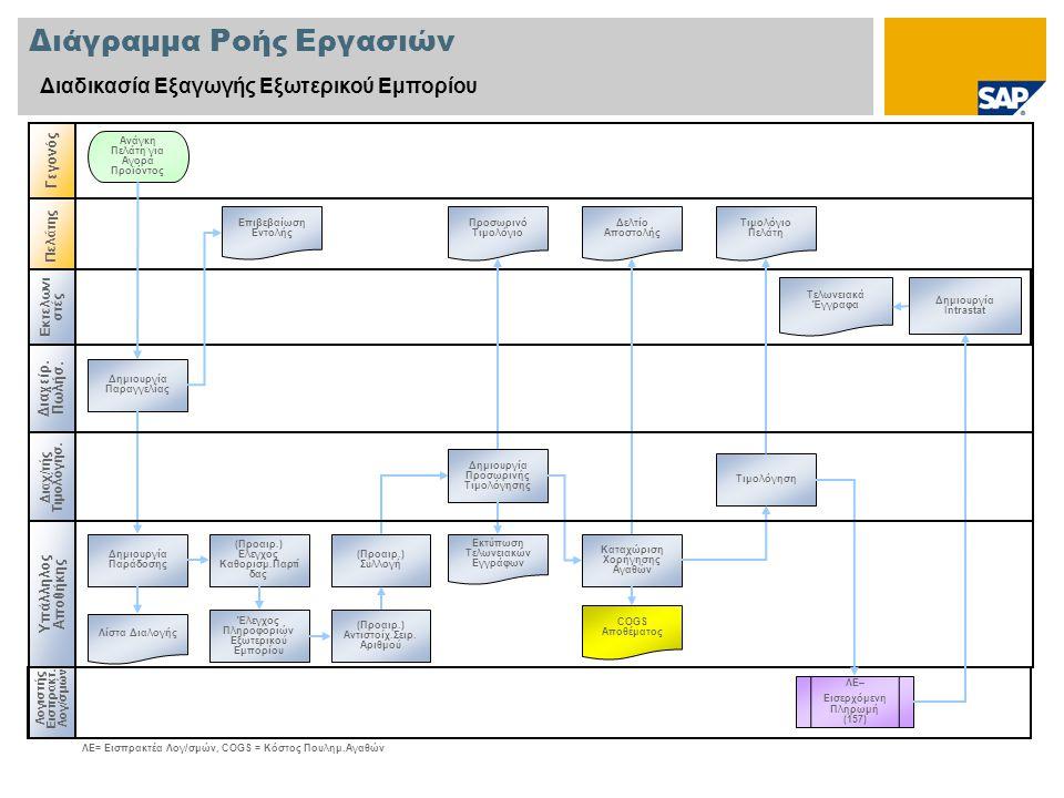 Διάγραμμα Ροής Εργασιών Διαδικασία Εξαγωγής Εξωτερικού Εμπορίου Διαχείρ. Πω λήσ. Λογιστής Εισπρακτ. Λογ/σμών Γεγονός Πελάτης Δημιουργία Παραγγελίας Αν