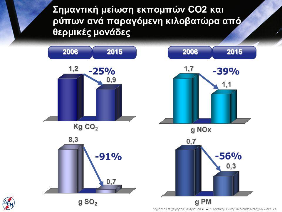 Δημόσια Επιχείρηση Ηλεκτρισμού ΑΕ – 6 η Τακτική Γενική Συνέλευση Μετόχων - σελ. 21 Σημαντική μείωση εκπομπών CO2 και ρύπων ανά παραγόμενη κιλοβατώρα α