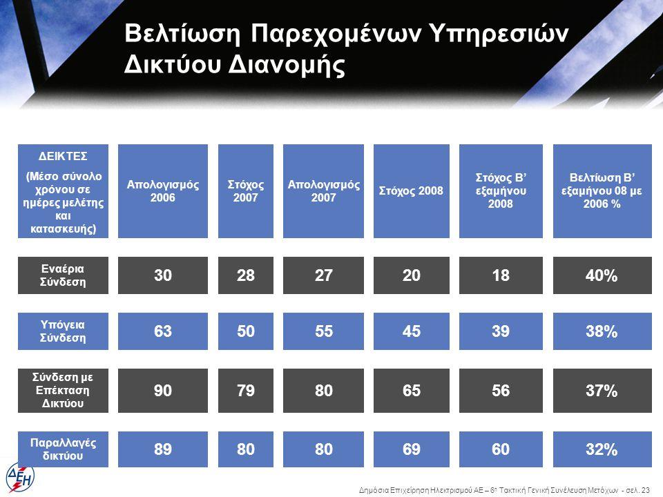 Δημόσια Επιχείρηση Ηλεκτρισμού ΑΕ – 6 η Τακτική Γενική Συνέλευση Μετόχων - σελ. 23 Βελτίωση Παρεχομένων Υπηρεσιών Δικτύου Διανομής ΔΕΙΚΤΕΣ Απολογισμός