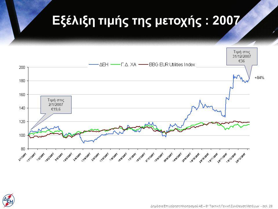 Δημόσια Επιχείρηση Ηλεκτρισμού ΑΕ – 6 η Τακτική Γενική Συνέλευση Μετόχων - σελ. 28 Τιμή στις 2/1/2007 €19,6 Τιμή στις 31/12/2007 €36 +84% Εξέλιξη τιμή