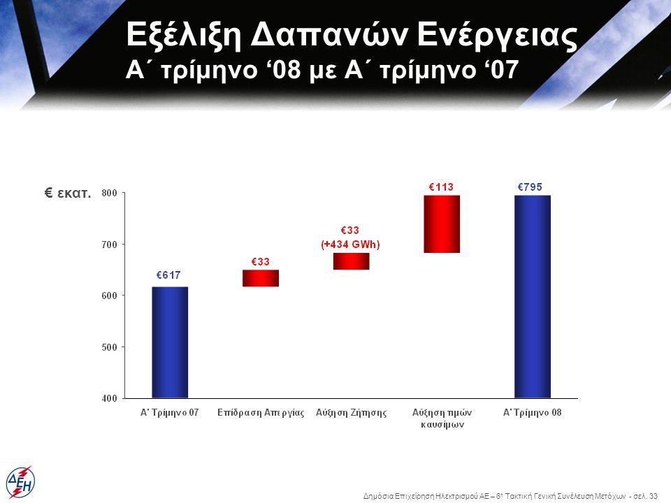 Δημόσια Επιχείρηση Ηλεκτρισμού ΑΕ – 6 η Τακτική Γενική Συνέλευση Μετόχων - σελ. 33 € εκατ. Εξέλιξη Δαπανών Ενέργειας Α΄ τρίμηνο '08 με Α΄ τρίμηνο '07