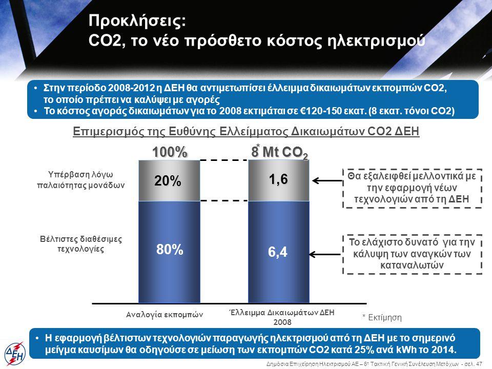 Δημόσια Επιχείρηση Ηλεκτρισμού ΑΕ – 6 η Τακτική Γενική Συνέλευση Μετόχων - σελ. 47 Προκλήσεις: CO2, το νέο πρόσθετο κόστος ηλεκτρισμού 20% 1,6 6,4 100