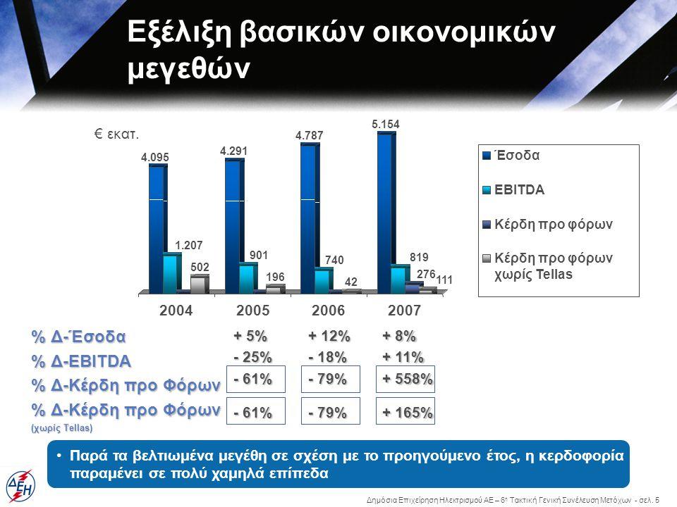 Δημόσια Επιχείρηση Ηλεκτρισμού ΑΕ – 6 η Τακτική Γενική Συνέλευση Μετόχων - σελ. 5 Εξέλιξη βασικών οικονομικών μεγεθών % Δ-Έσοδα % Δ-EBITDA % Δ-Κέρδη π