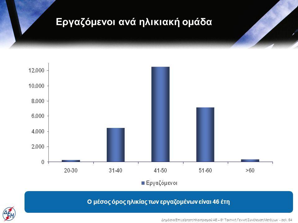 Δημόσια Επιχείρηση Ηλεκτρισμού ΑΕ – 6 η Τακτική Γενική Συνέλευση Μετόχων - σελ. 54 Εργαζόμενοι ανά ηλικιακή ομάδα Ο μέσος όρος ηλικίας των εργαζομένων