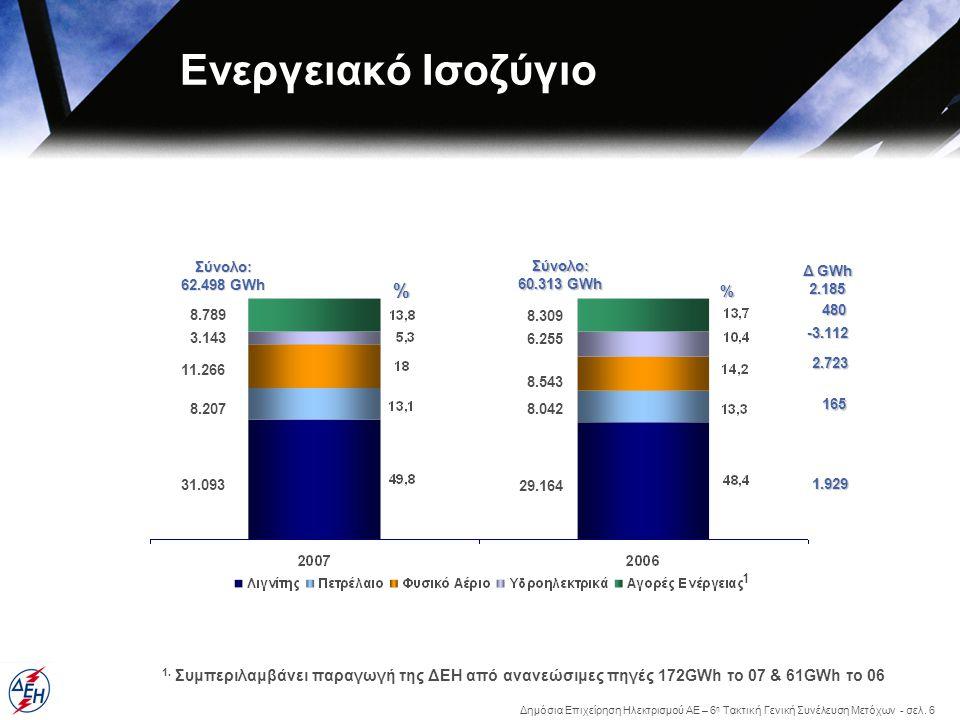 Δημόσια Επιχείρηση Ηλεκτρισμού ΑΕ – 6 η Τακτική Γενική Συνέλευση Μετόχων - σελ. 6 Ενεργειακό Ισοζύγιο Σύνολο: 60.313 GWh 29.164 8.042 8.543 6.255 8.30