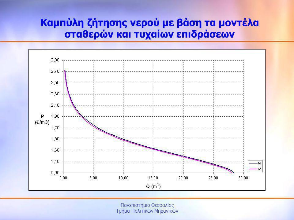 Πανεπιστήμιο Θεσσαλίας Τμήμα Πολιτικών Μηχανικών Καμπύλη ζήτησης νερού με βάση τα μοντέλα σταθερών και τυχαίων επιδράσεων