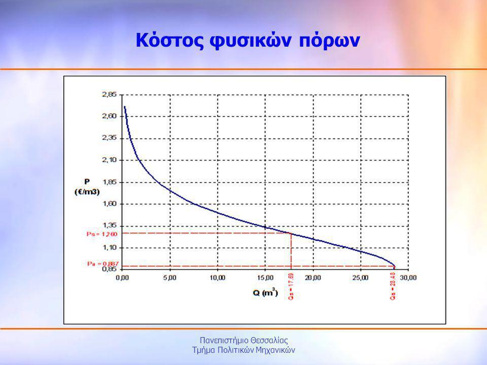 Πανεπιστήμιο Θεσσαλίας Τμήμα Πολιτικών Μηχανικών Κόστος φυσικών πόρων