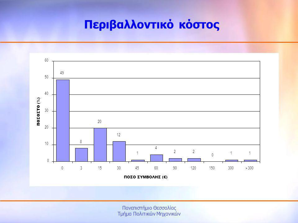 Πανεπιστήμιο Θεσσαλίας Τμήμα Πολιτικών Μηχανικών Περιβαλλοντικό κόστος 49 8 20 12 1 4 22 0 11 0 10 20 30 40 50 60 031530456090120150300> 300 ΠΟΣΟ ΣΥΜΒ
