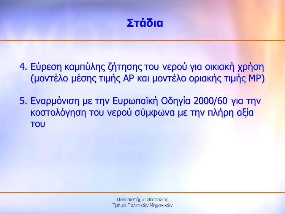Πανεπιστήμιο Θεσσαλίας Τμήμα Πολιτικών Μηχανικών Οι λύσεις των εξισώσεων προέκυψαν με τη βοήθεια του στατιστικού προγράμματος Stata: Μέθοδος σταθερών επιδράσεων (fixed effects method): lnQ = 3,1651 – 3,5862∙(lnMP) 2 + 0,2571∙lnMP - 0,0457∙(lnD) 2 – 1,2097∙lnD + 0,0193∙lnR + 0,0202∙lnT Μέθοδος τυχαίων επιδράσεων (random effects method): lnQ = 3,1507 – 3,6545∙(lnMP) 2 + 0,2247∙lnMP - 0,0455∙(lnD) 2 – 1,2197∙lnD + 0,0045∙dINC + 0,0001∙M2 - 0,0009∙OUTDOOR – 0,0055∙EDU1 – 0,0041∙EDU2 + 0,0189∙lnR + 0,0185∙lnT Καμπύλη ζήτησης νερού