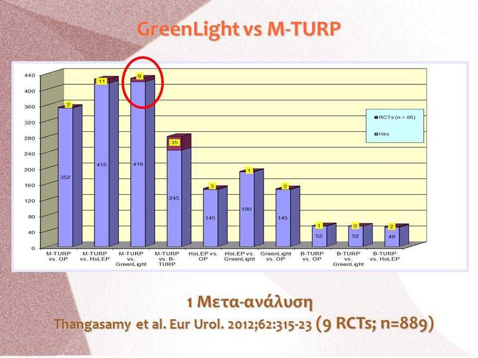 GreenLight vs M-TURP 1 Μετα-ανάλυση Thangasamy et al. Eur Urol. 2012;62:315-23 (9 RCTs; n=889) Thangasamy et al. Eur Urol. 2012;62:315-23 (9 RCTs; n=8