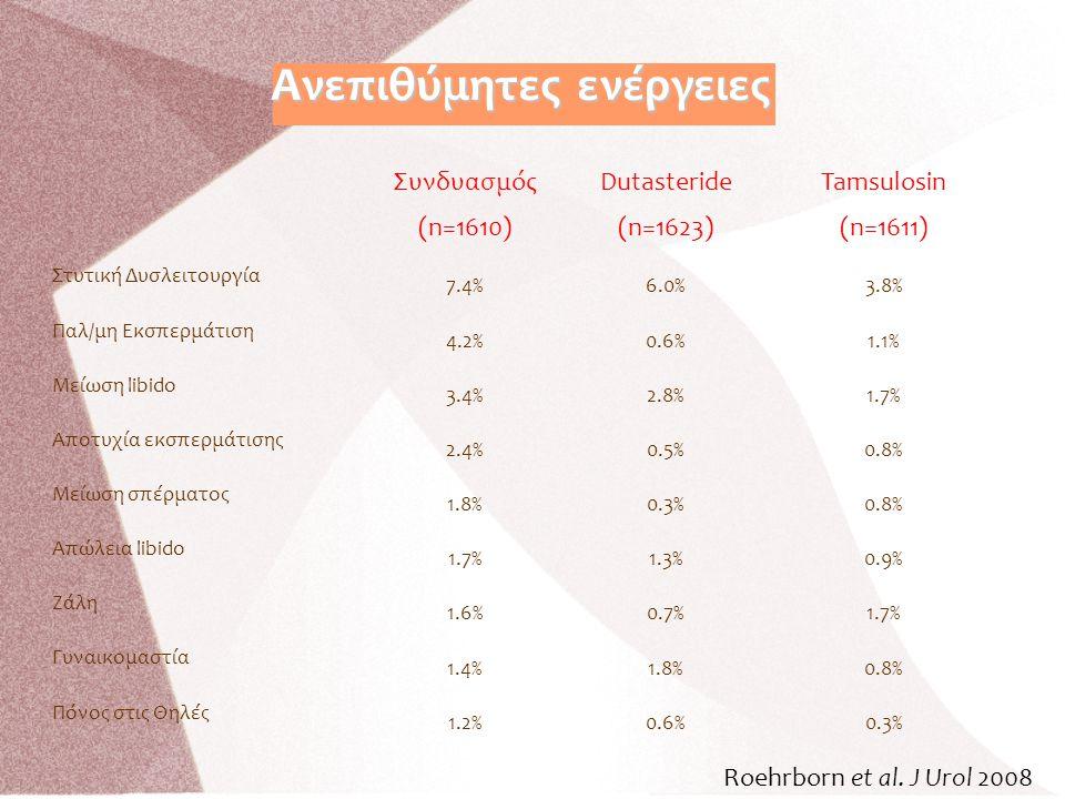 Συνδυασμός (n=1610) Dutasteride (n=1623) Tamsulosin (n=1611) Στυτική Δυσλειτουργία 7.4%6.0%3.8% Παλ/μη Εκσπερμάτιση 4.2%0.6%1.1% Μείωση libido 3.4%2.8