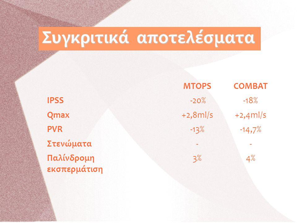 Συγκριτικά αποτελέσματα ΜTOPSCOMBAT IPSS -20%-18% Qmax+2,8ml/s+2,4ml/s PVR-13%-14,7% Στενώματα-- Παλίνδρομη εκσπερμάτιση 3%4%