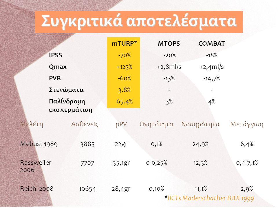 mTURP*ΜTOPSCOMBAT IPSS-70% -20%-18% Qmax+125%+2,8ml/s+2,4ml/s PVR-60%-13%-14,7% Στενώματα3.8%-- Παλίνδρομη εκσπερμάτιση 65.4%3%4% Συγκριτικά αποτελέσμ