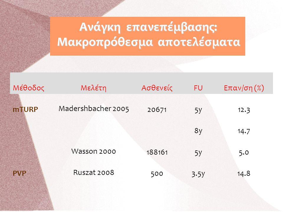 ΜέθοδοςΜελέτηΑσθενείςFUΕπαν/ση (%) mTURP Madershbacher 2005 206715y12.3 8y14.7 Wasson 2000 1881615y5.0 PVP Ruszat 2008 5003.5y14.8 Ανάγκη επανεπέμβαση