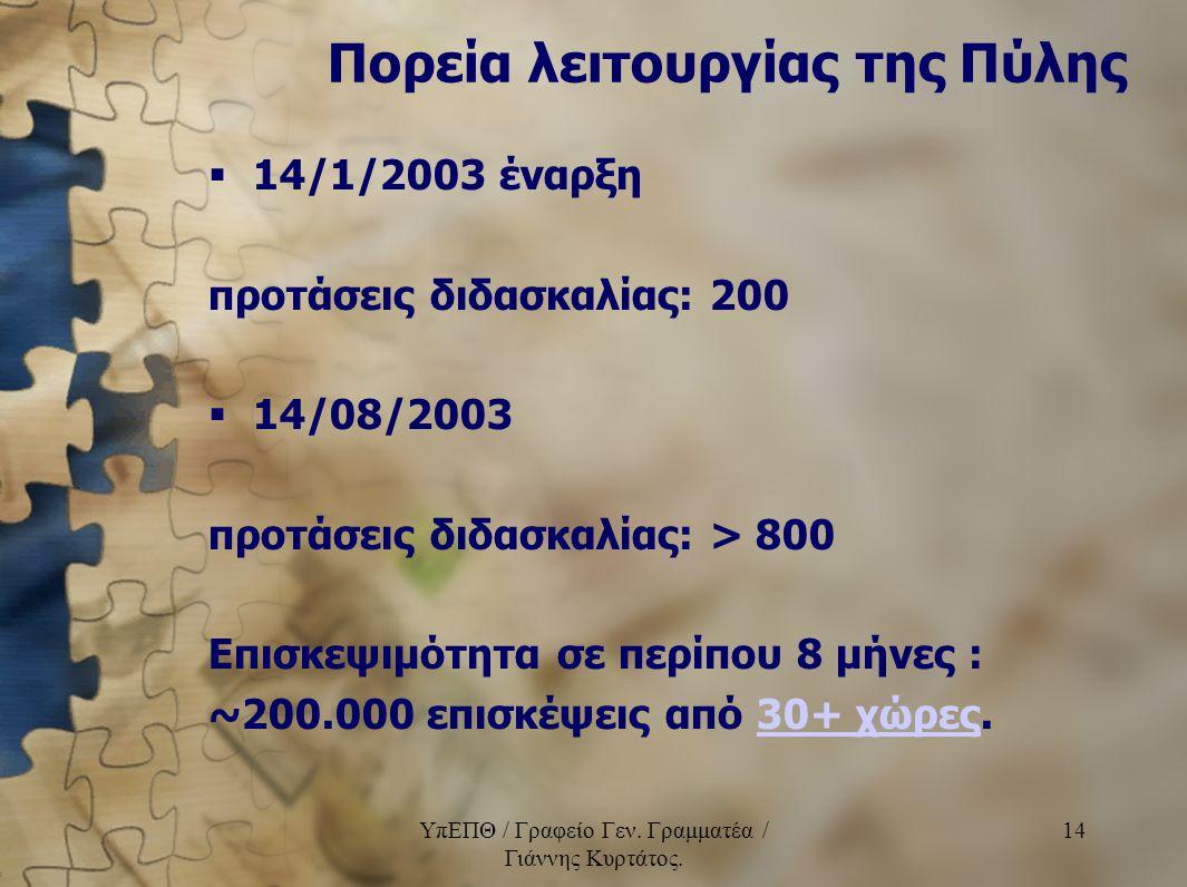 ΥπΕΠΘ / Γραφείο Γεν. Γραμματέα / Γιάννης Κυρτάτος. 14 Πορεία λειτουργίας της Πύλης  14/1/2003 έναρξη προτάσεις διδασκαλίας: 200  14/08/2003 προτάσει