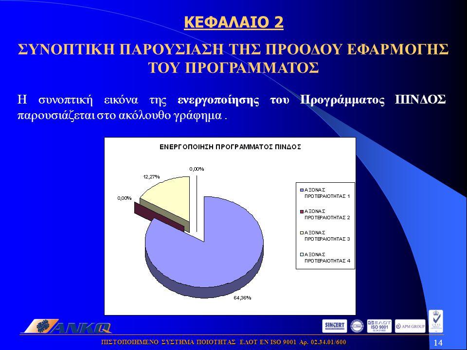 14 ΠΙΣΤΟΠΟΙΗΜΕΝΟ ΣΥΣΤΗΜΑ ΠΟΙΟΤΗΤΑΣ ΕΛΟΤ ΕΝ ISO 9001 Αρ. 02.34.01/600 Η συνοπτική εικόνα της ενεργοποίησης του Προγράμματος ΠΙΝΔΟΣ παρουσιάζεται στο ακ