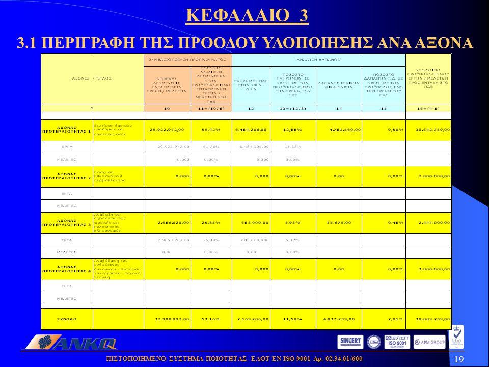 19 ΠΙΣΤΟΠΟΙΗΜΕΝΟ ΣΥΣΤΗΜΑ ΠΟΙΟΤΗΤΑΣ ΕΛΟΤ ΕΝ ISO 9001 Αρ. 02.34.01/600 3.1 ΠΕΡΙΓΡΑΦΗ ΤΗΣ ΠΡΟΟΔΟΥ ΥΛΟΠΟΙΗΣΗΣ ΑΝΑ ΑΞΟΝΑ ΚΕΦΑΛΑΙΟ 3