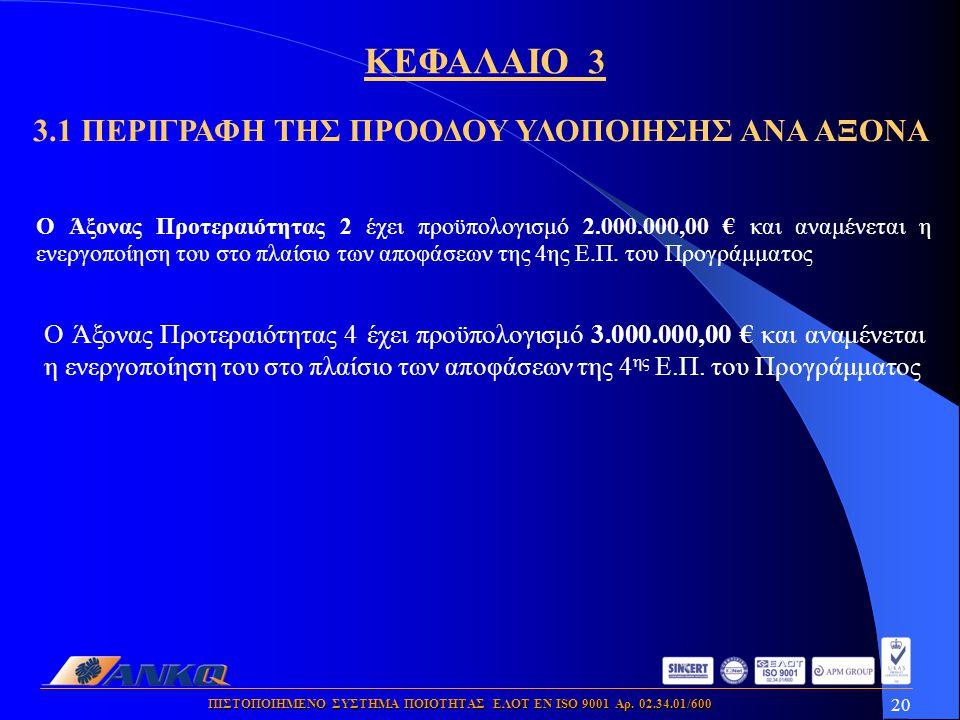 20 ΠΙΣΤΟΠΟΙΗΜΕΝΟ ΣΥΣΤΗΜΑ ΠΟΙΟΤΗΤΑΣ ΕΛΟΤ ΕΝ ISO 9001 Αρ. 02.34.01/600 Ο Άξονας Προτεραιότητας 4 έχει προϋπολογισμό 3.000.000,00 € και αναμένεται η ενερ