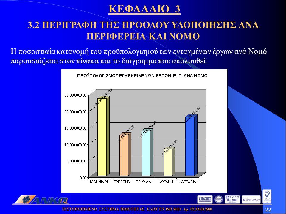 22 ΠΙΣΤΟΠΟΙΗΜΕΝΟ ΣΥΣΤΗΜΑ ΠΟΙΟΤΗΤΑΣ ΕΛΟΤ ΕΝ ISO 9001 Αρ. 02.34.01/600 Η ποσοστιαία κατανομή του προϋπολογισμού των ενταγμένων έργων ανά Νομό παρουσιάζε